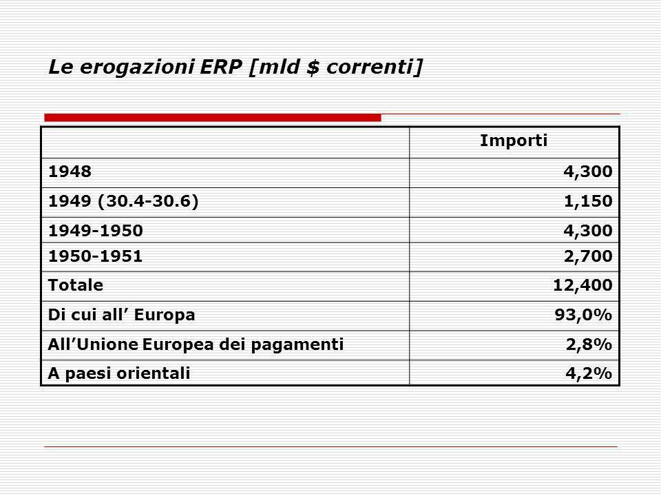 Le erogazioni ERP [mld $ correnti]